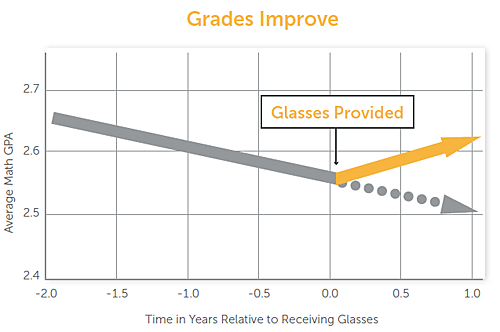 math gpa among all students improve after receiving glasses