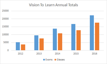 Vision To Learn Annual Totals